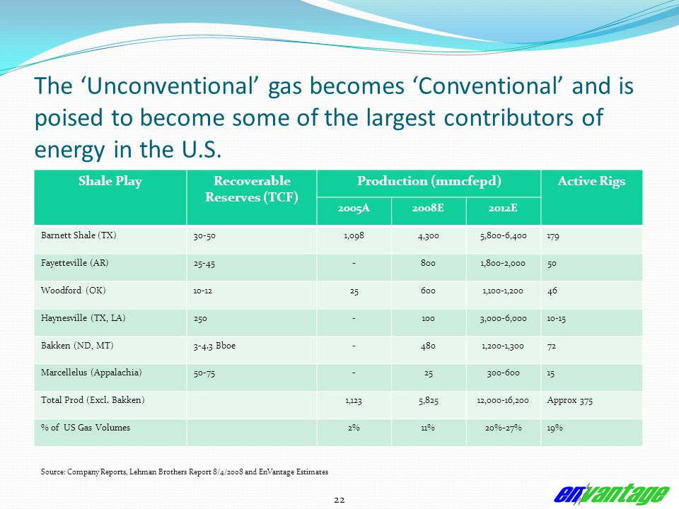 22 The 'Unconventional' gas becomes 'Conventional' and is poised to become some of the largest contributors of energy in the U.S.