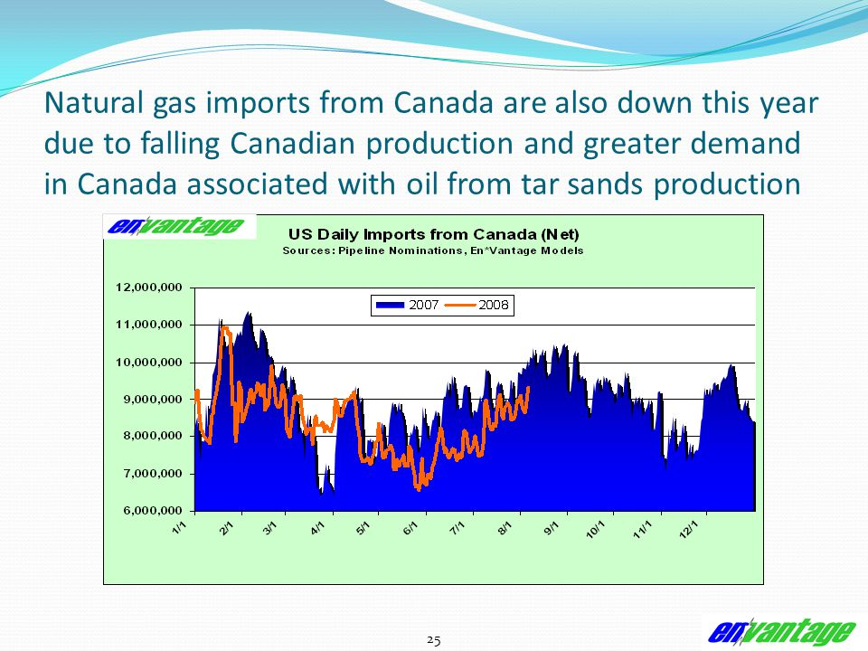 25 Natural gas imports from Canada are also down this year due to falling Canadian production and greater demand in Canada associated with oil from tar sands production