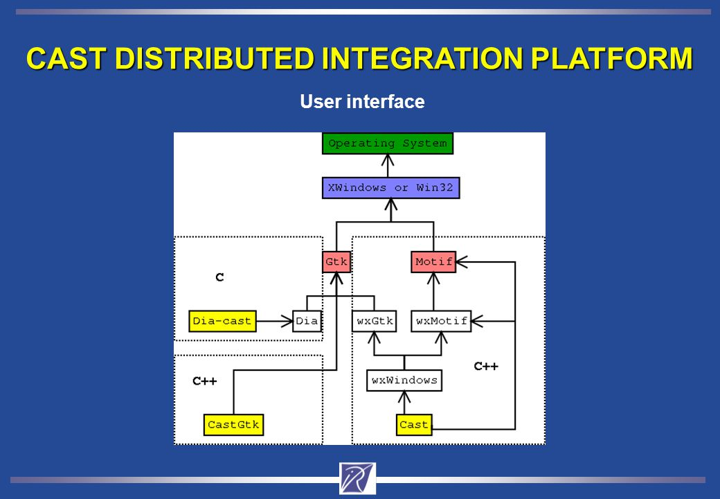 CAST DISTRIBUTED INTEGRATION PLATFORM User interface
