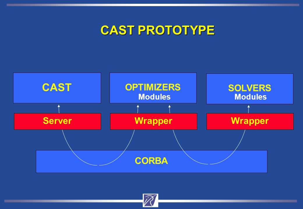 CAST PROTOTYPE CAST OPTIMIZERS CORBA SOLVERS ServerWrapper Modules