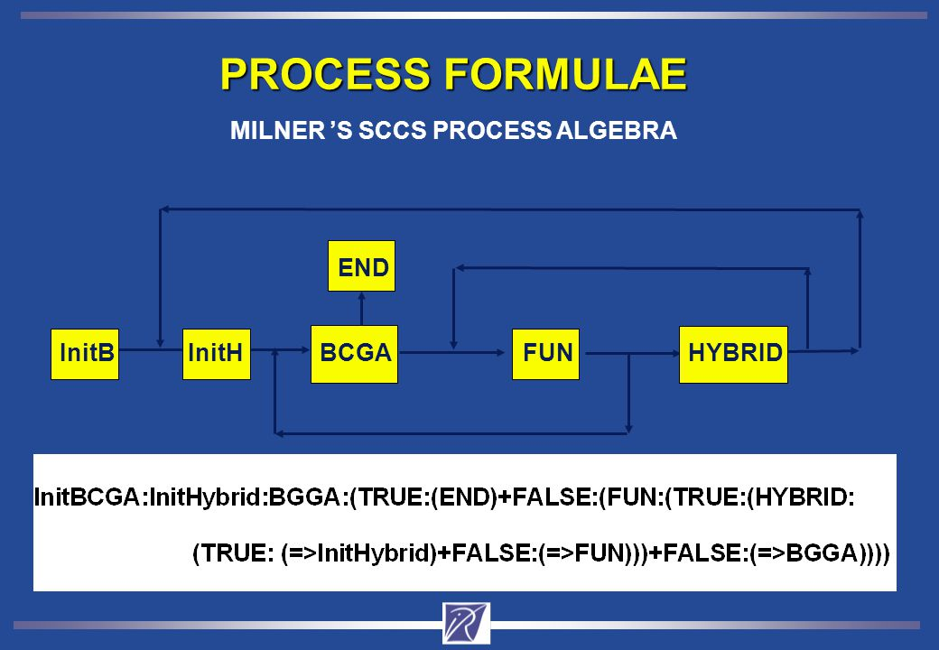 BCGAFUN END InitBHYBRID PROCESS FORMULAE MILNER 'S SCCS PROCESS ALGEBRA InitH