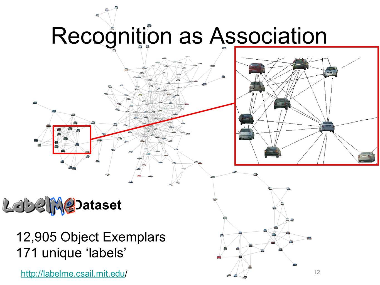 12 Recognition as Association LabelMe Dataset 12,905 Object Exemplars 171 unique 'labels' http://labelme.csail.mit.eduhttp://labelme.csail.mit.edu/