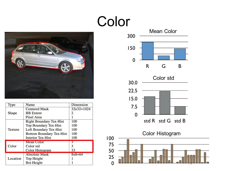 18 Color Mean Color Color std Color Histogram