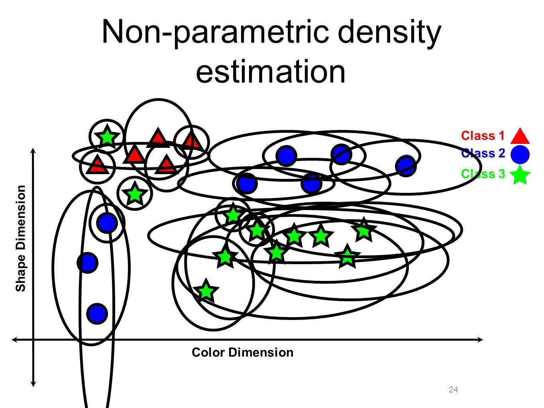 24 Non-parametric density estimation Color Dimension Shape Dimension Class 1 Class 2 Class 3