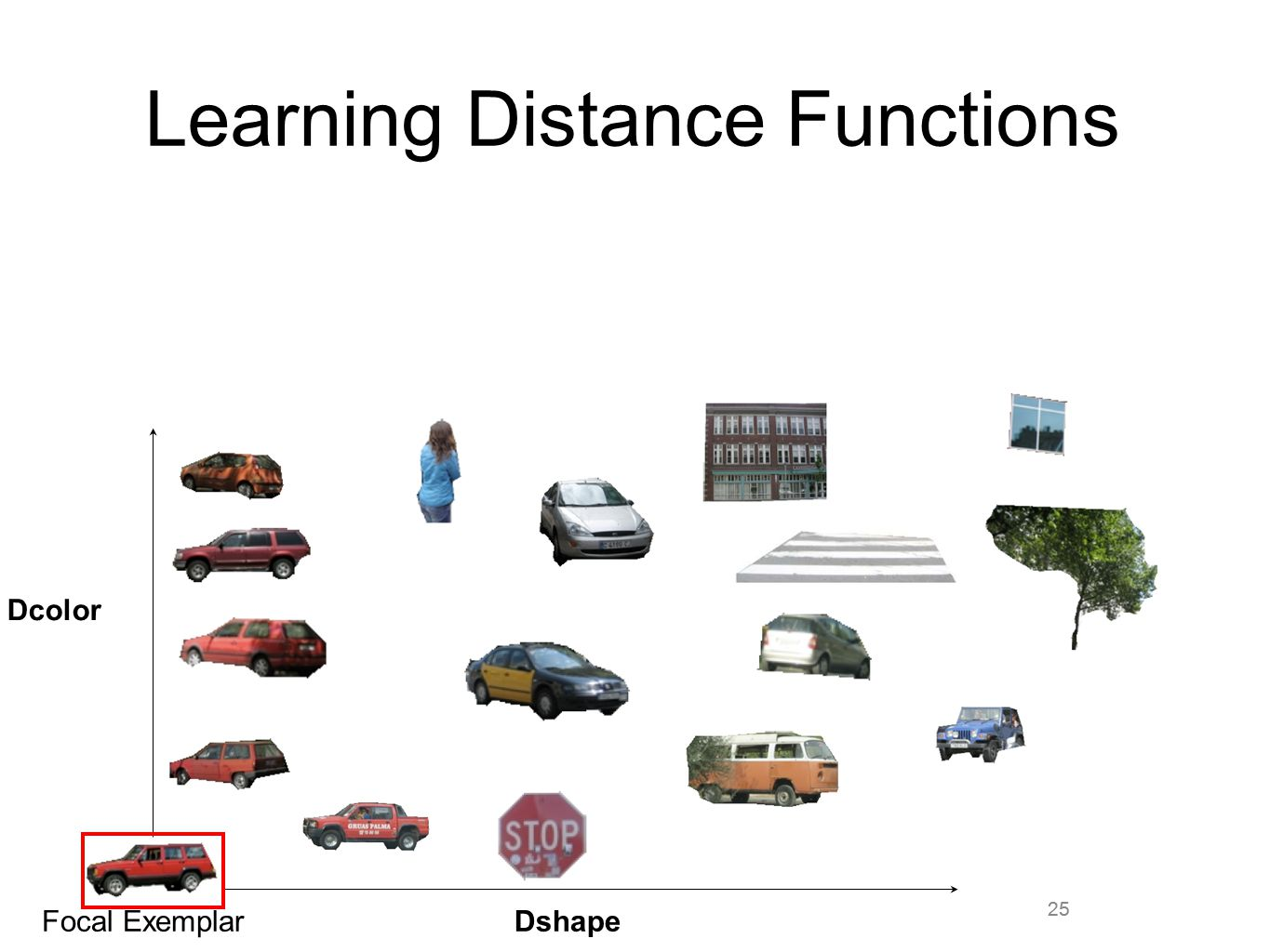25 Learning Distance Functions 25 Dshape Dcolor Focal Exemplar