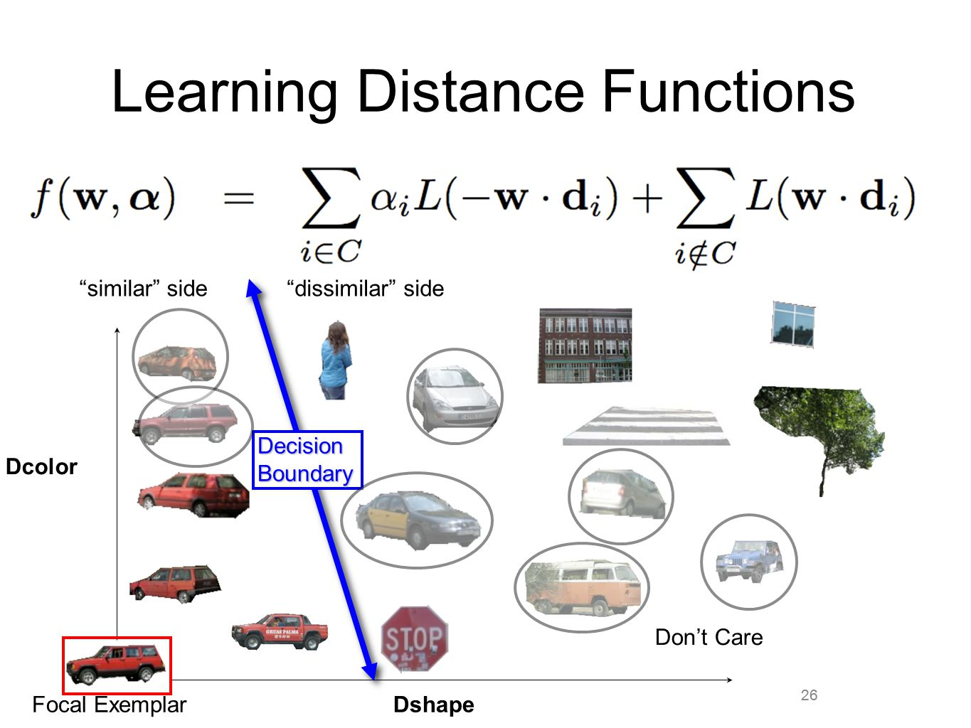 """26 Learning Distance Functions 26 Dshape Dcolor Focal Exemplar """"similar"""" side DecisionBoundary """"dissimilar"""" side Don't Care"""