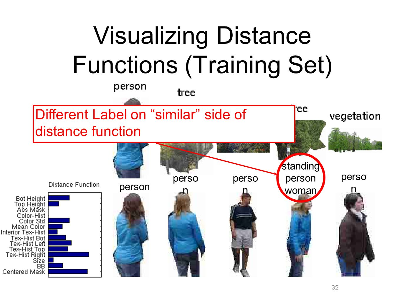 32 Visualizing Distance Functions (Training Set) person standing person woman perso n Different Label on similar side of distance function