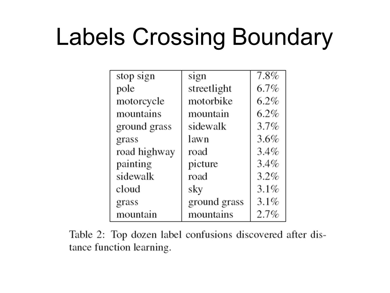 Labels Crossing Boundary