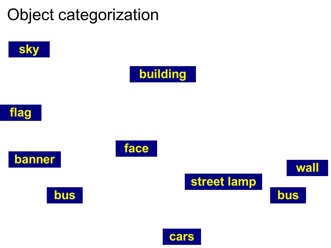 Object categorization sky building flag wall banner bus cars bus face street lamp