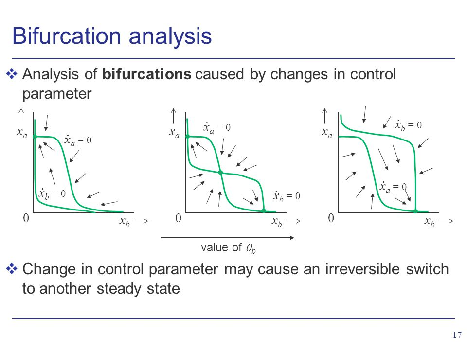 17 Bifurcation analysis vAnalysis of bifurcations caused by changes in control parameter vChange in control parameter may cause an irreversible switch to another steady state xbxb xaxa 0 x b = 0.