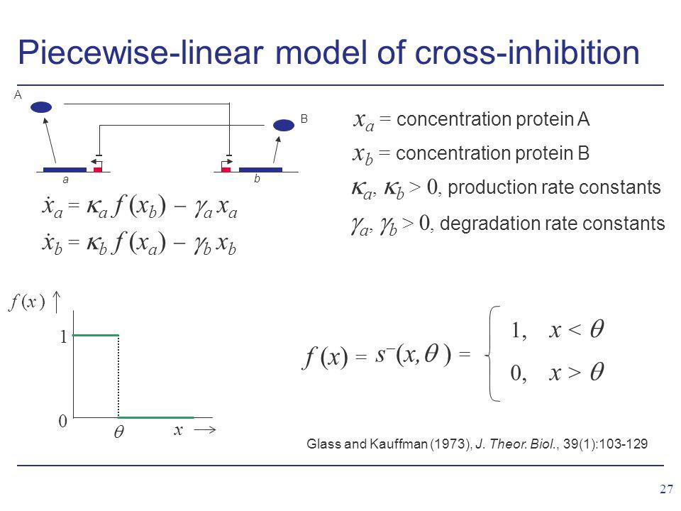 27 Piecewise-linear model of cross-inhibition f (x) = s  (x,  ) = 1, x <  0, x >  x f (x )  0 1 Glass and Kauffman (1973), J.