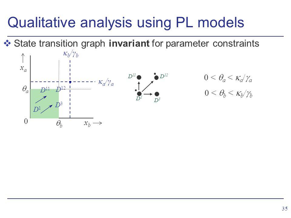 35 vState transition graph invariant for parameter constraints Qualitative analysis using PL models D1D1 D3D3 D 11 D 12 0 <  a <  a /  a 0 <  b <  b /  b xbxb xaxa 0 bb aa κa/γaκa/γa κb/γbκb/γb D1D1 D 11 D 12 D3D3