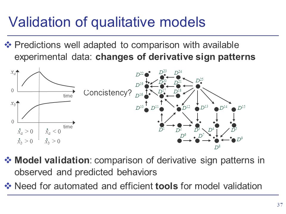 37 vPredictions well adapted to comparison with available experimental data: changes of derivative sign patterns vModel validation: comparison of derivative sign patterns in observed and predicted behaviors vNeed for automated and efficient tools for model validation D6D6 D 22 D 19 D 10 D 16 D1D1 D2D2 D3D3 D4D4 D5D5 D 15 D 25 D 11 D 12 D 13 D 14 D7D7 D9D9 D 17 D 20 D 23 D 18 D 21 D 24 Validation of qualitative models Concistency.