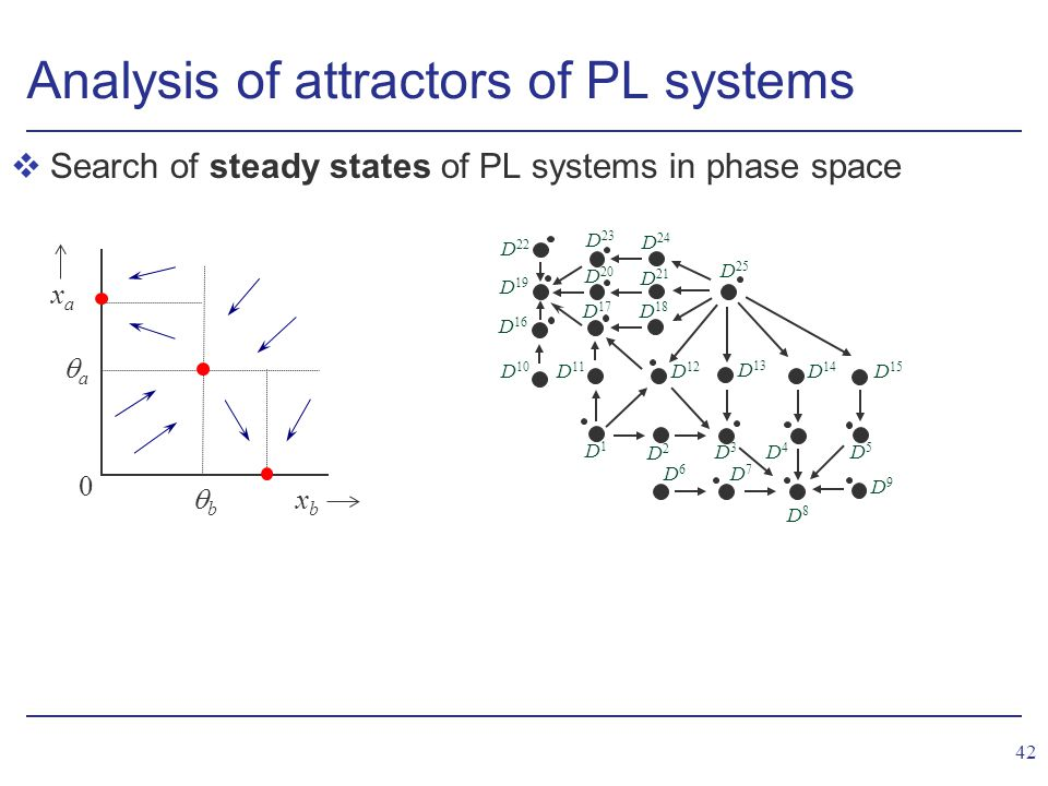 42 Analysis of attractors of PL systems vSearch of steady states of PL systems in phase space xbxb xaxa 0 bb aa D6D6 D 22 D 19 D 10 D 16 D1D1 D2D2 D3D3 D4D4 D5D5 D 15 D 25 D 11 D 12 D 13 D 14 D7D7 D9D9 D 17 D 20 D 23 D 18 D 21 D 24 D8D8