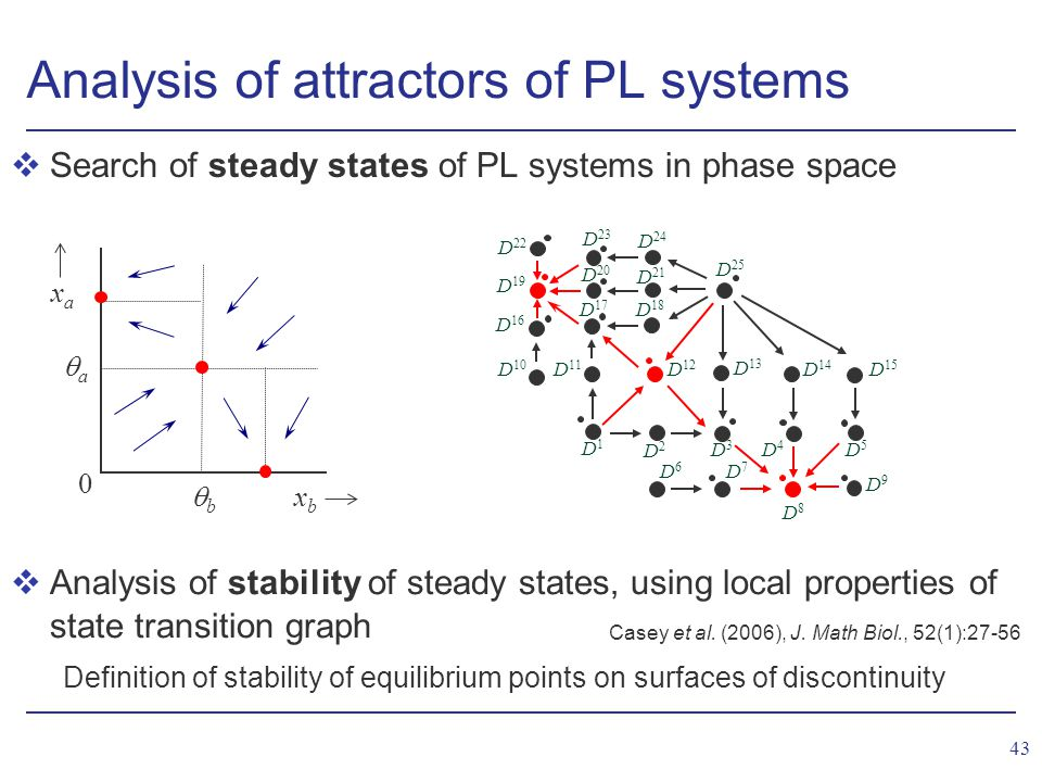 43 vAnalysis of stability of steady states, using local properties of state transition graph Definition of stability of equilibrium points on surfaces of discontinuity Analysis of attractors of PL systems vSearch of steady states of PL systems in phase space Casey et al.