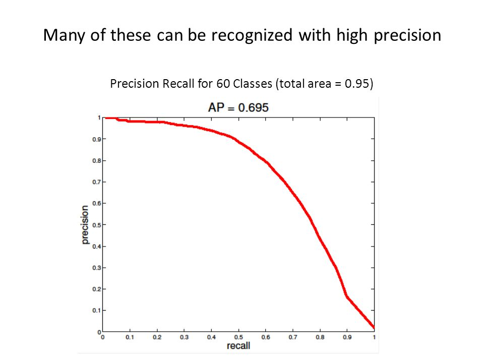 Many of these can be recognized with high precision Plot here Precision Recall for 60 Classes (total area = 0.95)