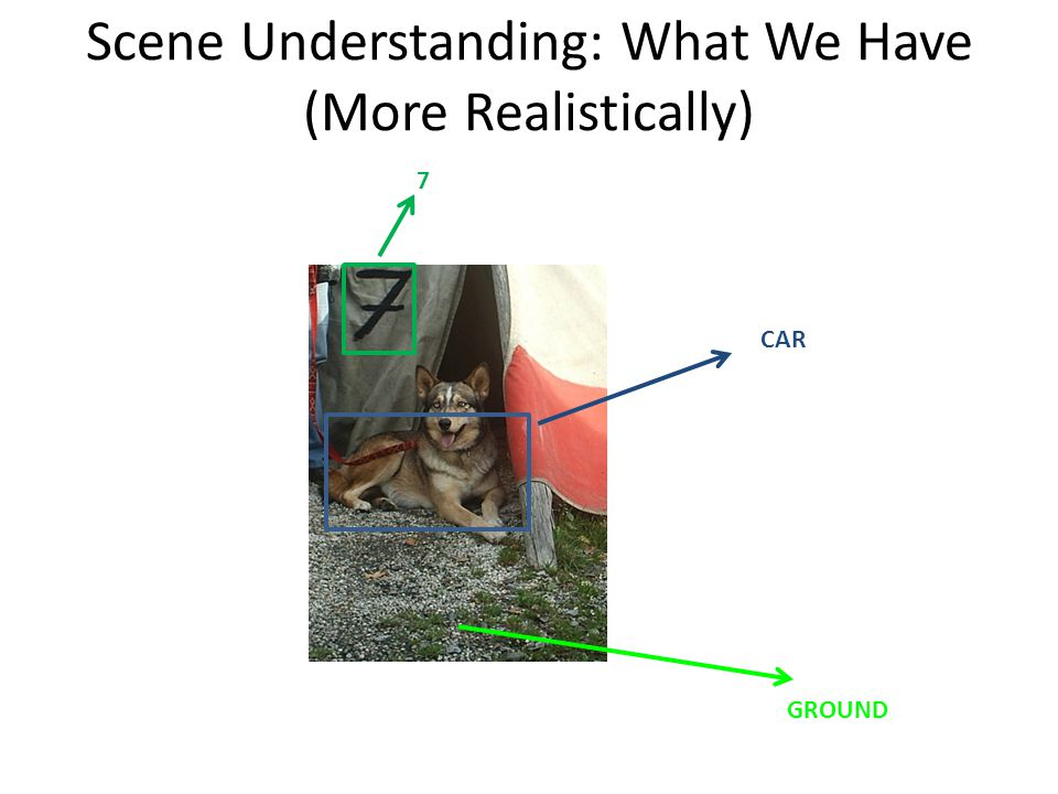 Scene Understanding: What We Have (More Realistically) CAR GROUND 7