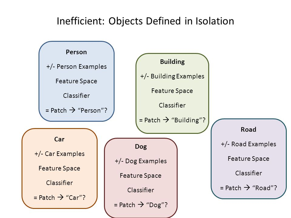 Inefficient: Objects Defined in Isolation Person +/- Person Examples Feature Space Classifier = Patch  Person .