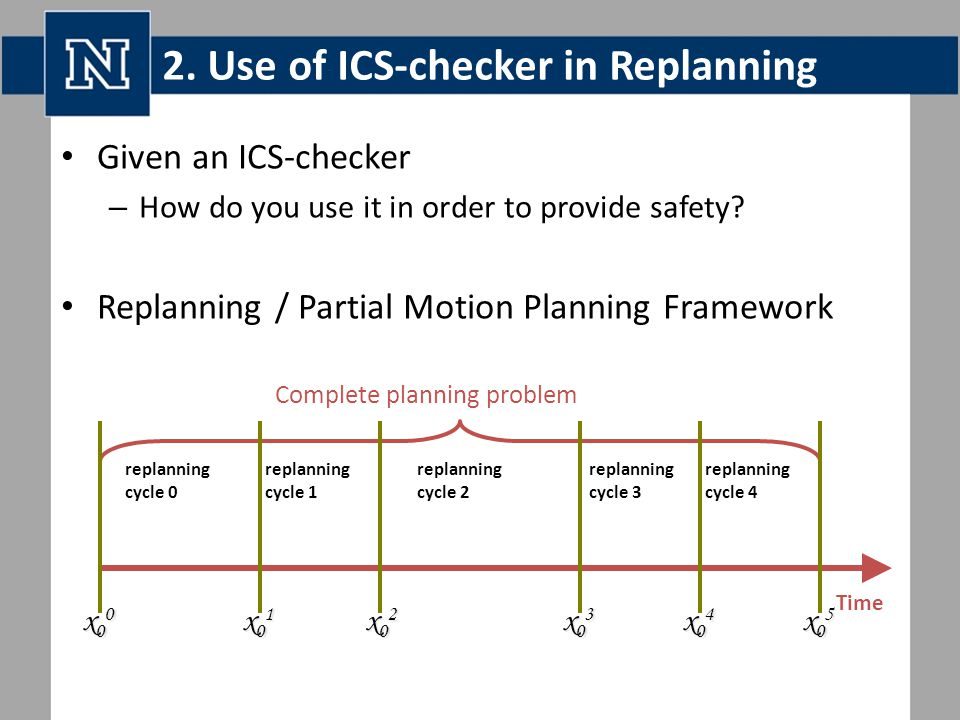 2. Use of ICS-checker in Replanning Given an ICS-checker – How do you use it in order to provide safety? Replanning / Partial Motion Planning Framewor