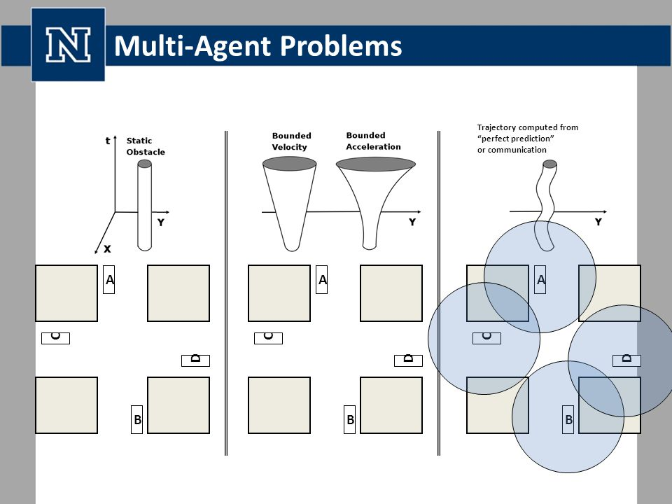 Multi-Agent Problems Trajectory computed from perfect prediction or communication A B C D A B C D AB DC