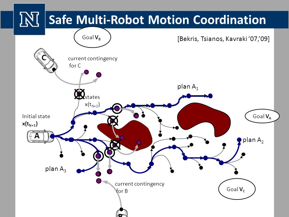 Safe Multi-Robot Motion Coordination B Initial state x(t N+1 ) Goal V A plan A 1 plan A 2 plan A 3 Goal V B Goal V C A C current contingency for B current contingency for C states x(t N+2 ) [Bekris, Tsianos, Kavraki '07,'09]