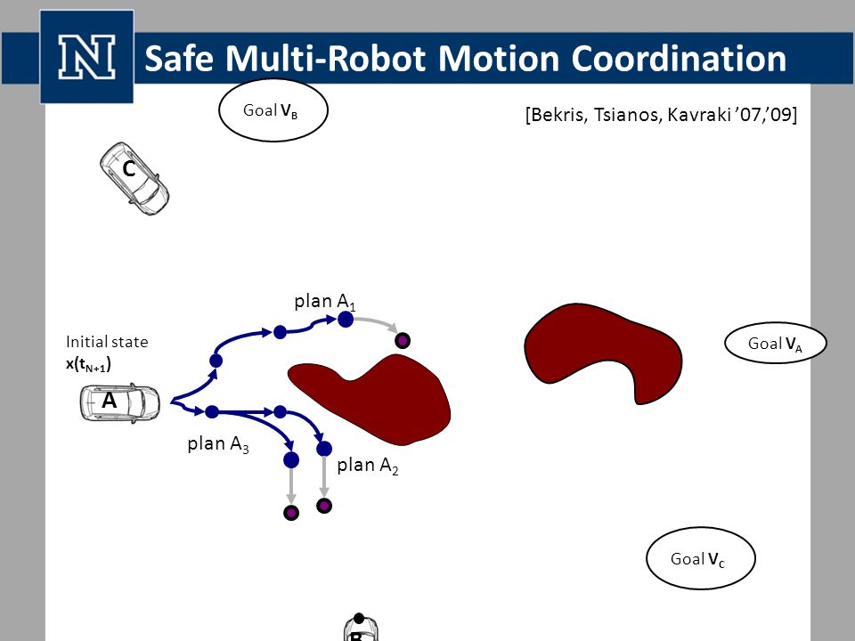 Safe Multi-Robot Motion Coordination plan A 1 plan A 2 plan A 3 Initial state x(t N+1 ) Goal V A Goal V B Goal V C A C B [Bekris, Tsianos, Kavraki '07,'09]