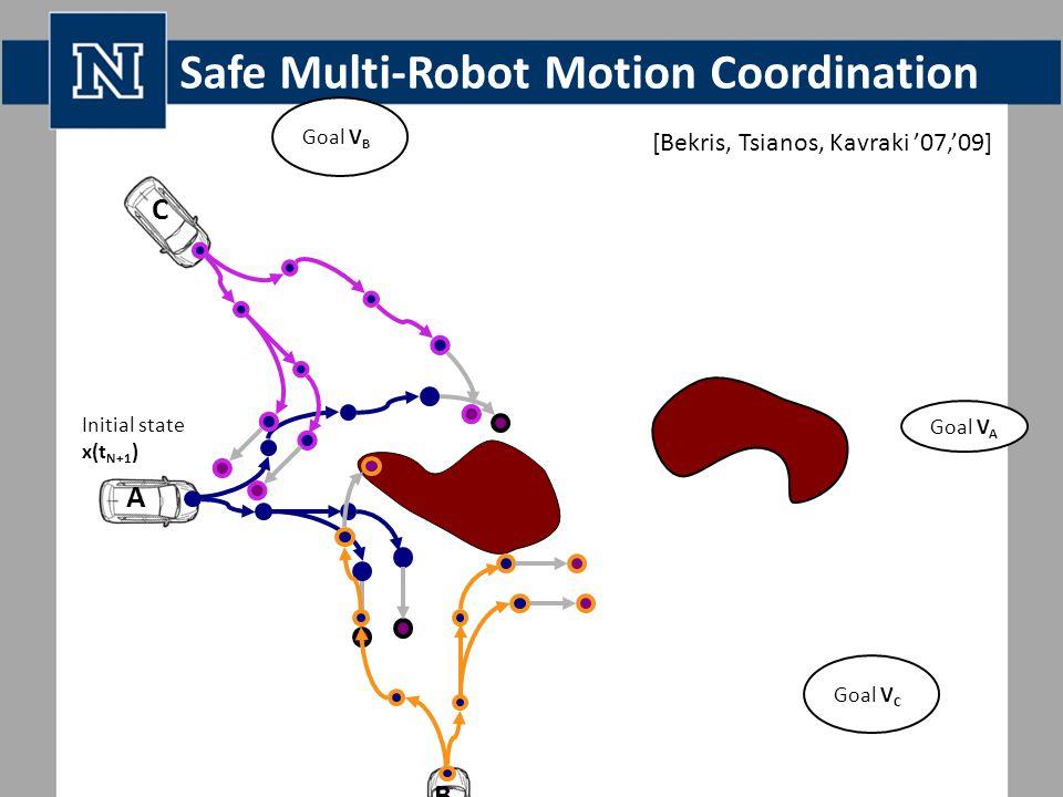 Safe Multi-Robot Motion Coordination Goal V A Goal V B Goal V C Initial state x(t N+1 ) A C B [Bekris, Tsianos, Kavraki '07,'09]