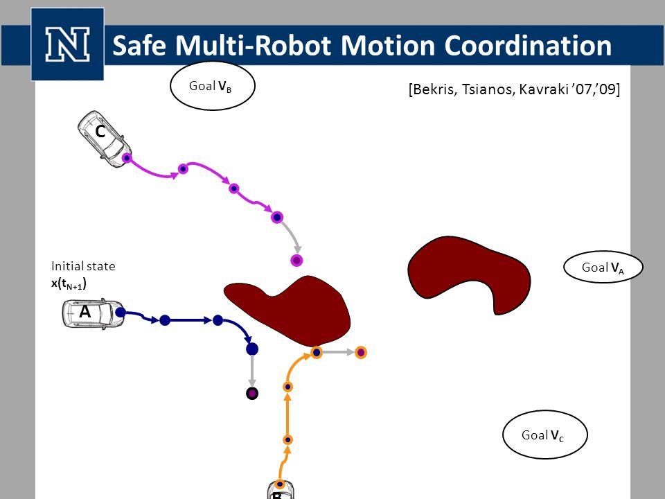 Safe Multi-Robot Motion Coordination Initial state x(t N+1 ) Goal V A Goal V B Goal V C A C B [Bekris, Tsianos, Kavraki '07,'09]