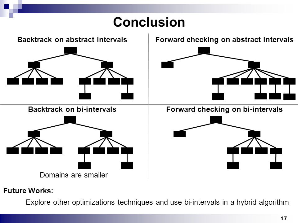 17 Conclusion Backtrack on abstract intervalsForward checking on abstract intervals Backtrack on bi-intervals Forward checking on bi-intervals Domains are smaller Future Works: Explore other optimizations techniques and use bi-intervals in a hybrid algorithm