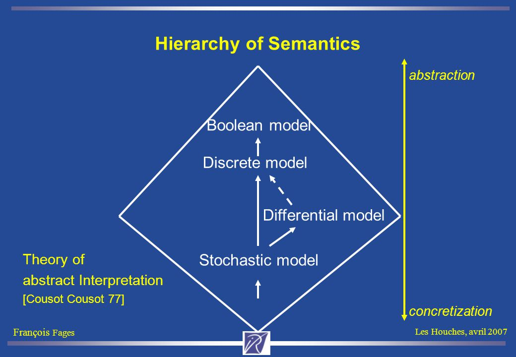 François Fages Les Houches, avril 2007 Hierarchy of Semantics Stochastic model Differential model Discrete model abstraction concretization Boolean mo