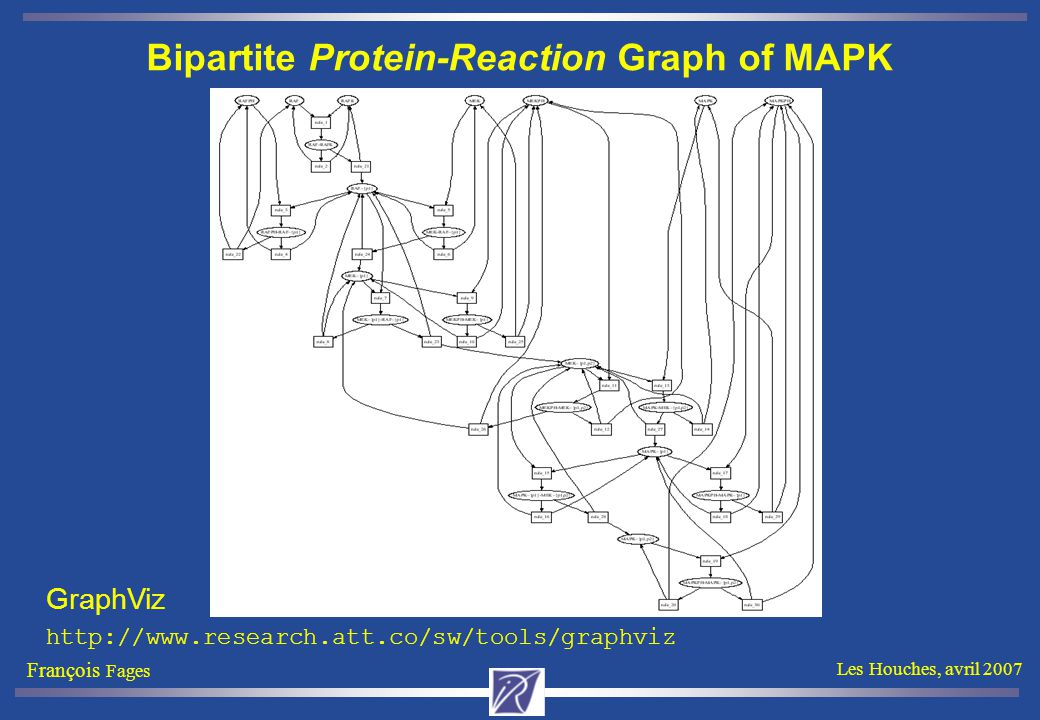 François Fages Les Houches, avril 2007 Bipartite Protein-Reaction Graph of MAPK GraphViz http://www.research.att.co/sw/tools/graphviz