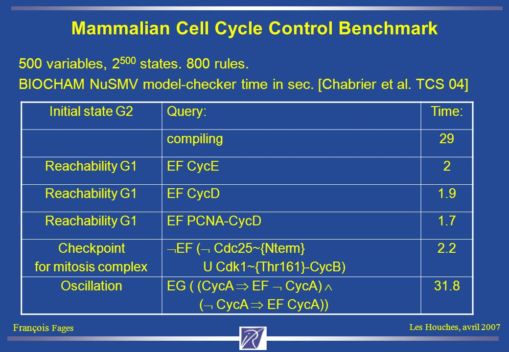 François Fages Les Houches, avril 2007 Mammalian Cell Cycle Control Benchmark 500 variables, 2 500 states. 800 rules. BIOCHAM NuSMV model-checker time