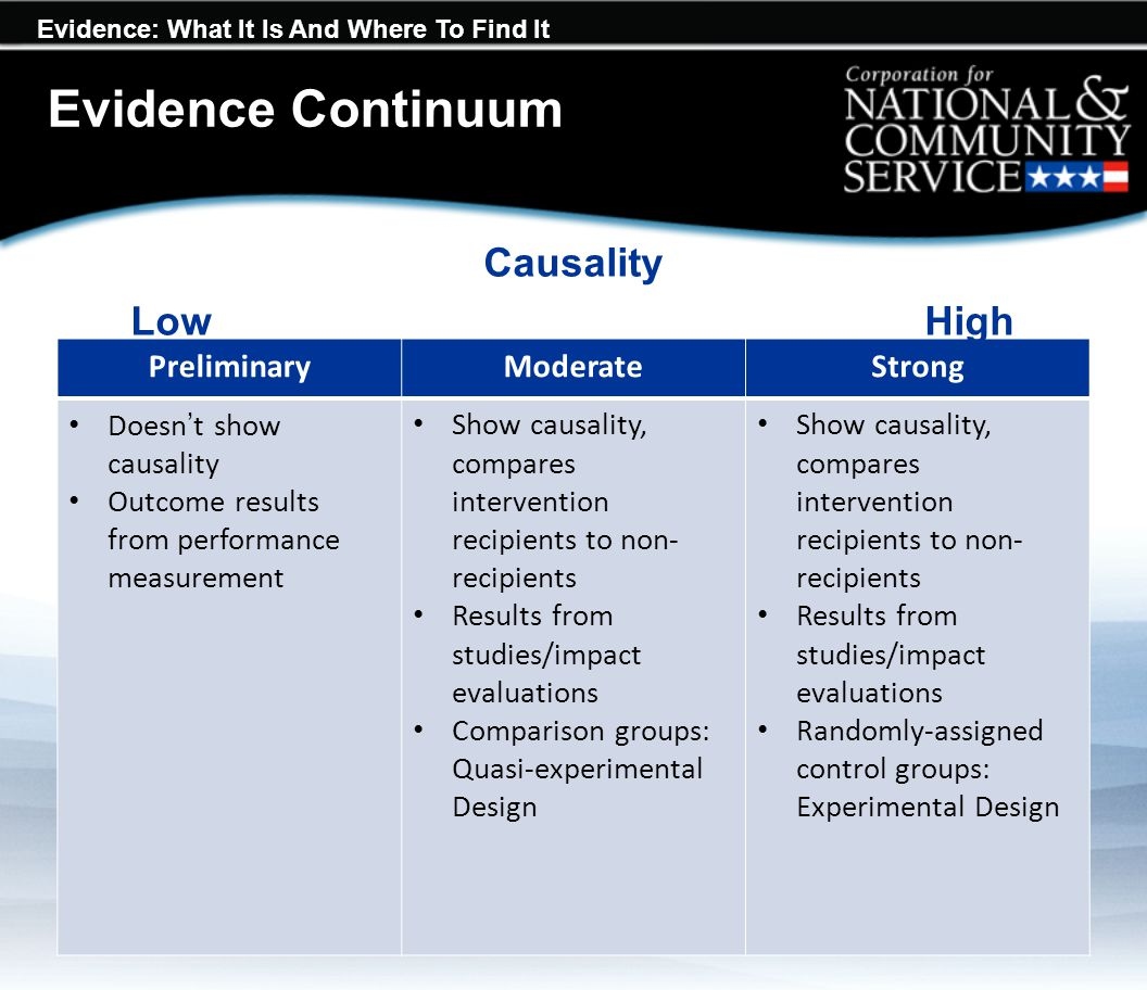 Evidence: What It Is And Where To Find It Evidence Continuum PreliminaryModerateStrong Doesn't show causality Outcome results from performance measure