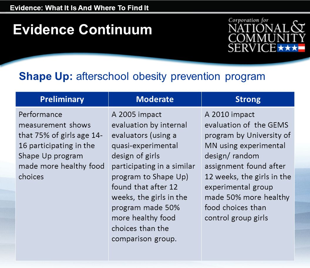 Evidence: What It Is And Where To Find It Evidence Continuum PreliminaryModerateStrong Performance measurement shows that 75% of girls age 14- 16 part