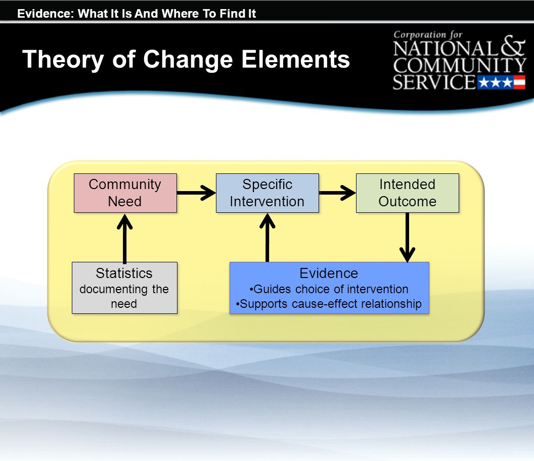 Evidence: What It Is And Where To Find It Theory of Change Elements Community Need Specific Intervention Intended Outcome Evidence Guides choice of intervention Supports cause-effect relationship Evidence Guides choice of intervention Supports cause-effect relationship Statistics documenting the need