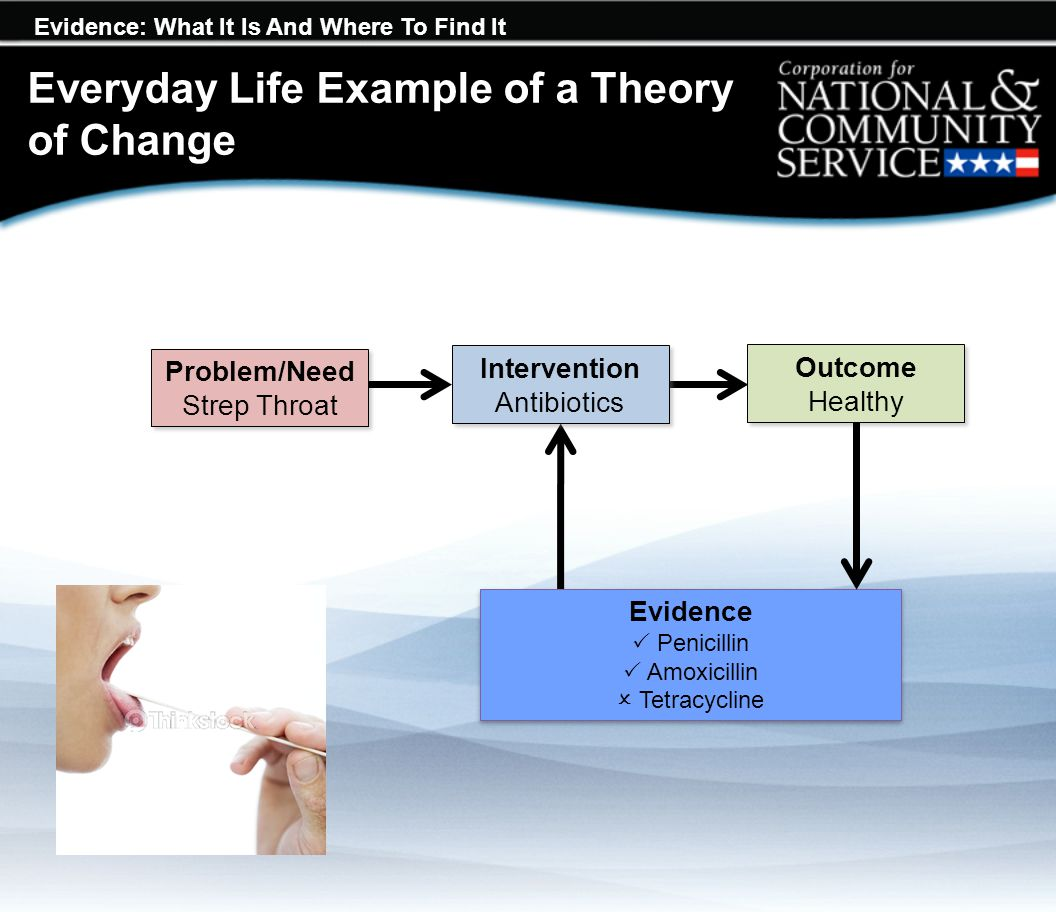 Evidence: What It Is And Where To Find It Everyday Life Example of a Theory of Change Problem/Need Strep Throat Problem/Need Strep Throat Intervention Antibiotics Intervention Antibiotics Outcome Healthy Outcome Healthy Evidence  Penicillin  Amoxicillin  Tetracycline Evidence  Penicillin  Amoxicillin  Tetracycline