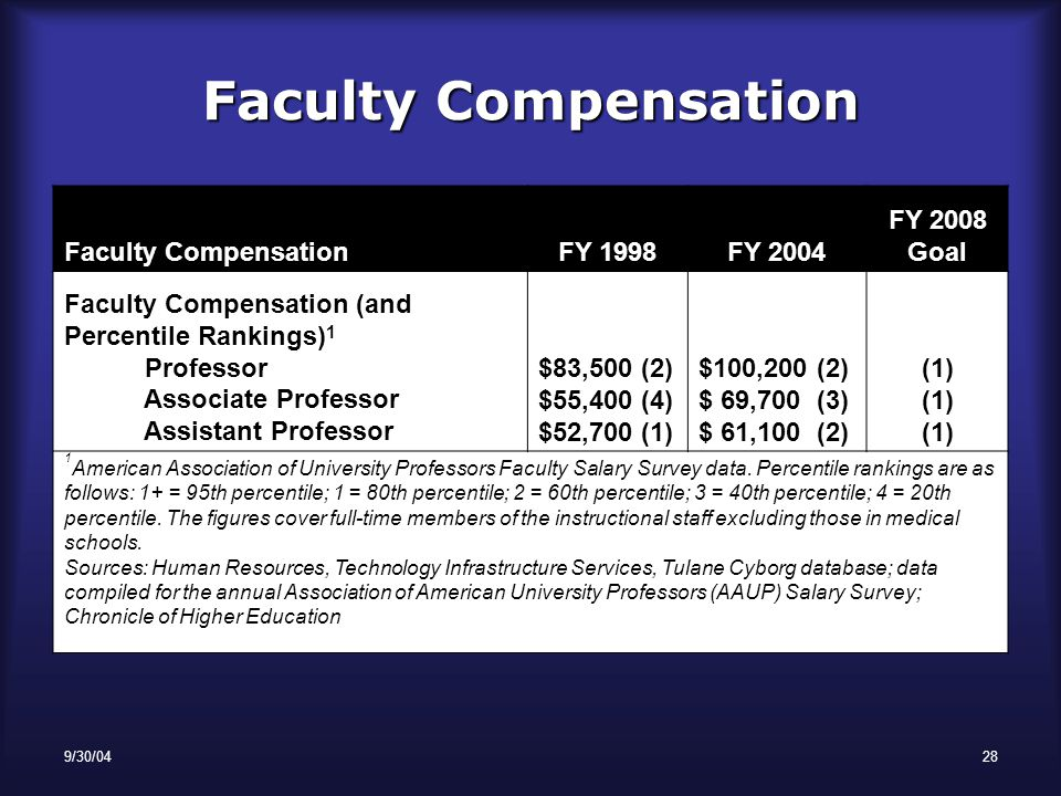 9/30/0428 Faculty Compensation FY 1998FY 2004 FY 2008 Goal Faculty Compensation (and Percentile Rankings) 1 Professor Associate Professor Assistant Professor $83,500 (2) $55,400 (4) $52,700 (1) $100,200 (2) $ 69,700 (3) $ 61,100 (2) (1) (1) (1) 1 American Association of University Professors Faculty Salary Survey data.