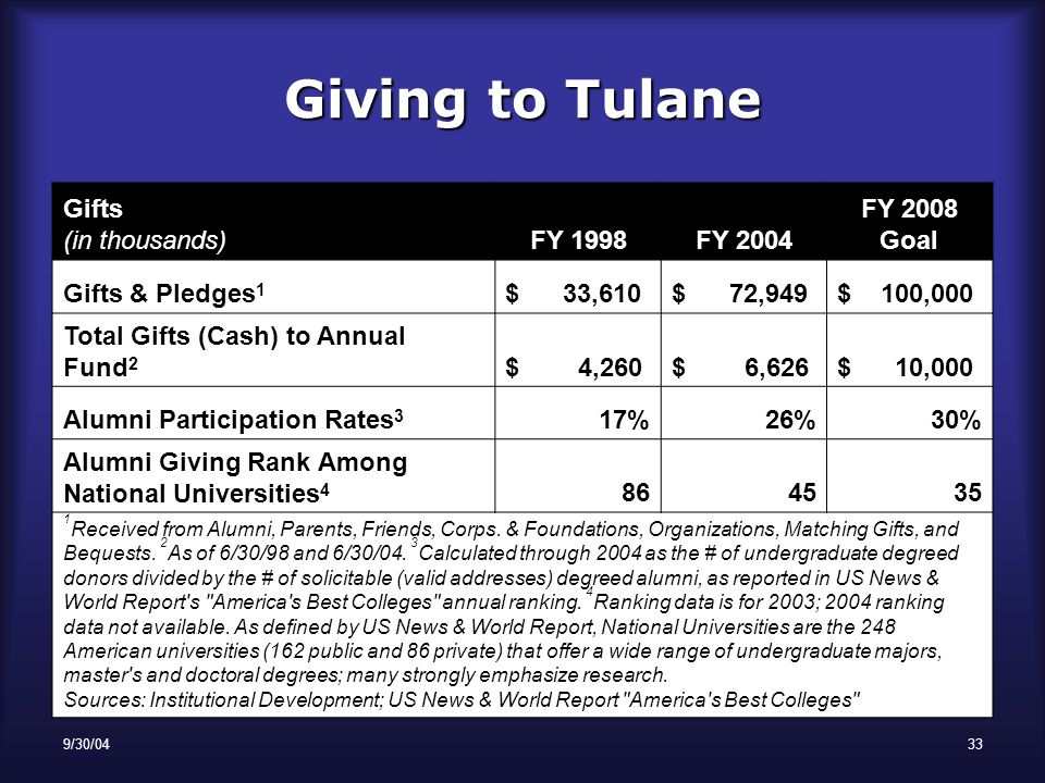 9/30/0433 Giving to Tulane Gifts (in thousands)FY 1998FY 2004 FY 2008 Goal Gifts & Pledges 1 $ 33,610$ 72,949$ 100,000 Total Gifts (Cash) to Annual Fund 2 $ 4,260$ 6,626$ 10,000 Alumni Participation Rates 3 17%26%30% Alumni Giving Rank Among National Universities 4 864535 1 Received from Alumni, Parents, Friends, Corps.