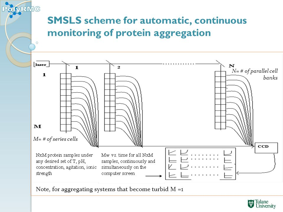 SMSLS scheme for automatic, continuous monitoring of protein aggregation Note, for aggregating systems that become turbid M =1 M= # of series cells N= # of parallel cell banks