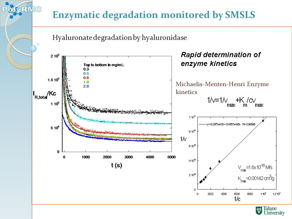 Michaelis-Menten-Henri Enzyme kinetics Rapid determination of enzyme kinetics Hyaluronate degradation by hyaluronidase Enzymatic degradation monitored