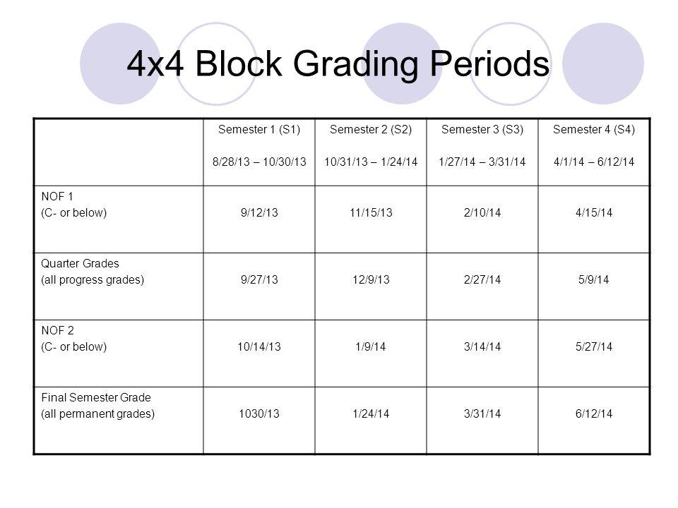 4x4 Block Grading Periods Semester 1 (S1) 8/28/13 – 10/30/13 Semester 2 (S2) 10/31/13 – 1/24/14 Semester 3 (S3) 1/27/14 – 3/31/14 Semester 4 (S4) 4/1/