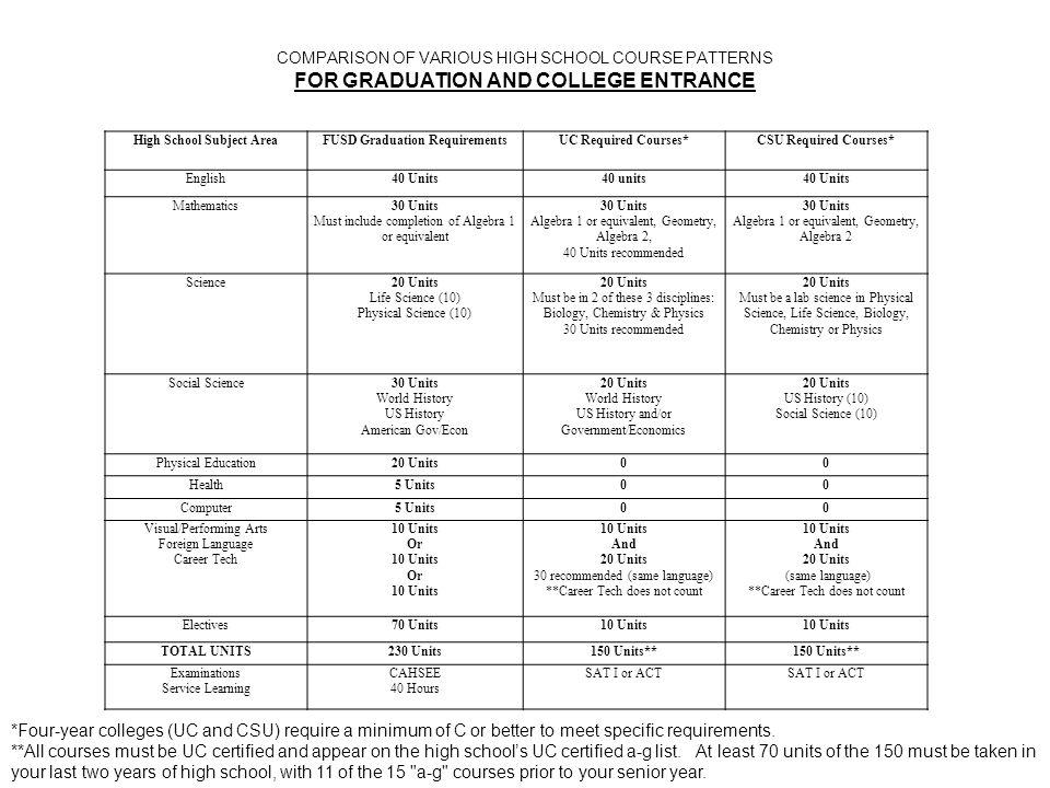 High School Subject AreaFUSD Graduation RequirementsUC Required Courses*CSU Required Courses* English40 Units40 units40 Units Mathematics30 Units Must