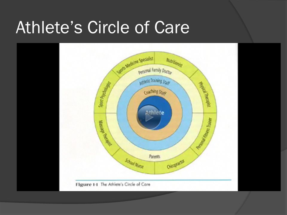 Athlete's Circle of Care