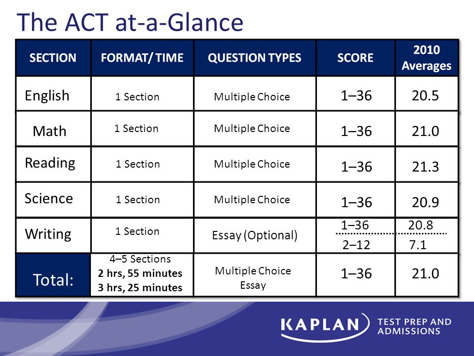FORMAT/ TIME English 1 SectionMultiple Choice 1–3620.5 The ACT at-a-Glance Math 1 SectionMultiple Choice 1–3621.0 Reading 1 SectionMultiple Choice 1–3621.3 Science 1 SectionMultiple Choice 1–3620.9 Writing 1 Section Essay (Optional) 1 – 3620.8 2 – 127.1 4–5 Sections 2 hrs, 55 minutes 3 hrs, 25 minutes Multiple Choice Essay 1–3621.0 Total: