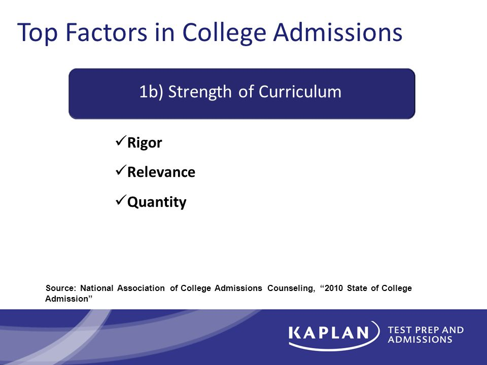 Top Factors in College Admissions 1b) Strength of Curriculum Rigor Relevance Quantity Source: National Association of College Admissions Counseling, 2010 State of College Admission