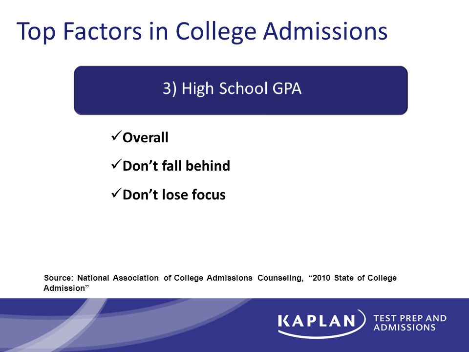 Top Factors in College Admissions 3) High School GPA Overall Don't fall behind Don't lose focus Source: National Association of College Admissions Counseling, 2010 State of College Admission
