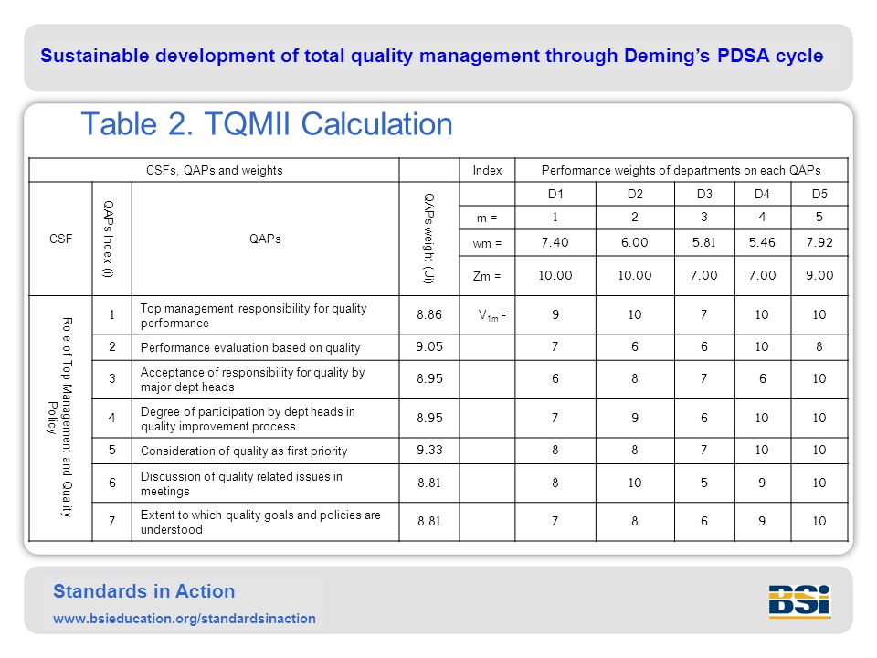 Sustainable development of total quality management through Deming's PDSA cycle Standards in Action www.bsieducation.org/standardsinaction Table 2.