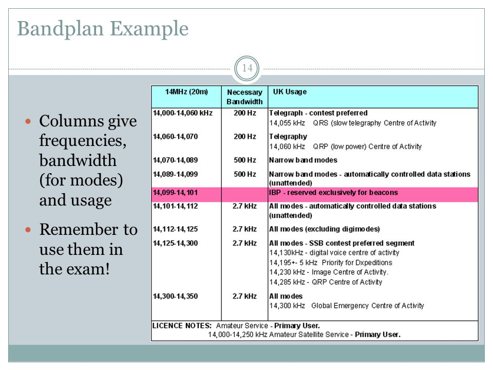 Bandplan Example Columns give frequencies, bandwidth (for modes) and usage Remember to use them in the exam.