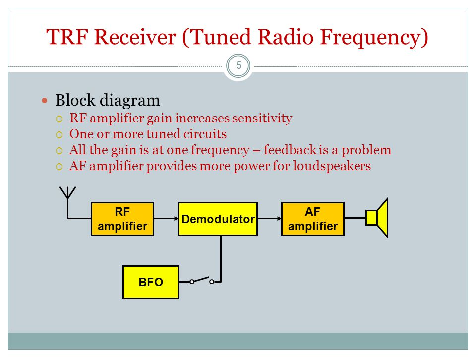 TRF Receiver (Tuned Radio Frequency) Block diagram  RF amplifier gain increases sensitivity  One or more tuned circuits  All the gain is at one frequency – feedback is a problem  AF amplifier provides more power for loudspeakers RF amplifier Demodulator AF amplifier BFO 5