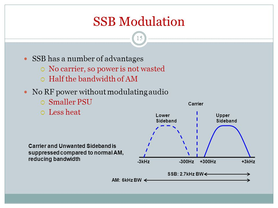 SSB Modulation SSB has a number of advantages  No carrier, so power is not wasted  Half the bandwidth of AM No RF power without modulating audio  Smaller PSU  Less heat +300Hz Carrier Lower Sideband Upper Sideband -3kHz-300Hz+3kHz SSB: 2.7kHz BW AM: 6kHz BW Carrier and Unwanted Sideband is suppressed compared to normal AM, reducing bandwidth 15